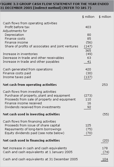 Net Profit, EBITDA, Operating Cash Flow and Free Cash Flow in Dividend Investing